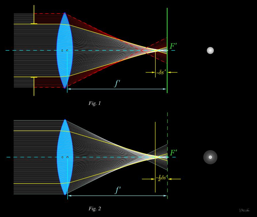 Уменьшение влияния сферической аберрации
